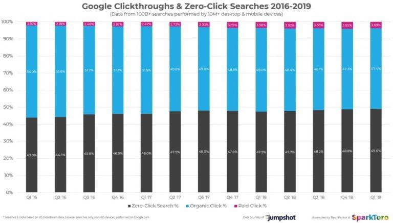 graphique de repartition des clics depuis 2016